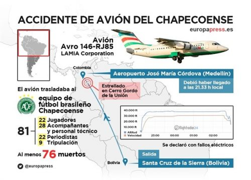 accidente de avion, Chapecoense